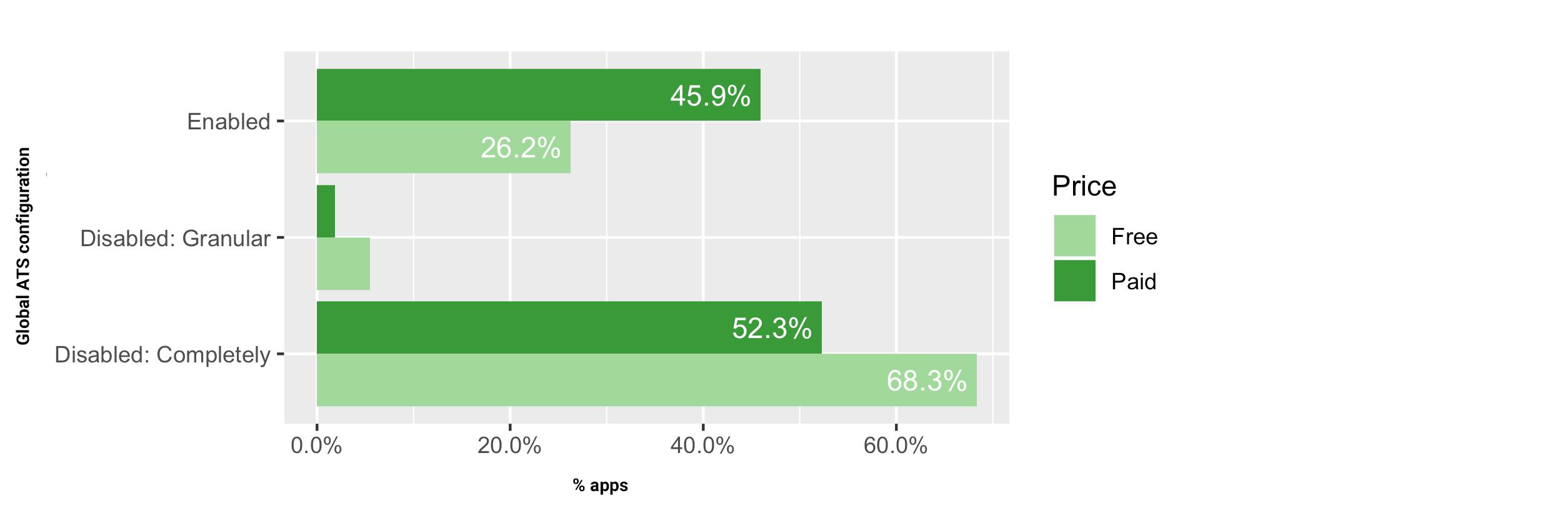 Vývojáři aplikací pro iOS obcházejí bezpečnostní doporučení
